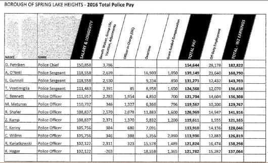 2016 police salaries